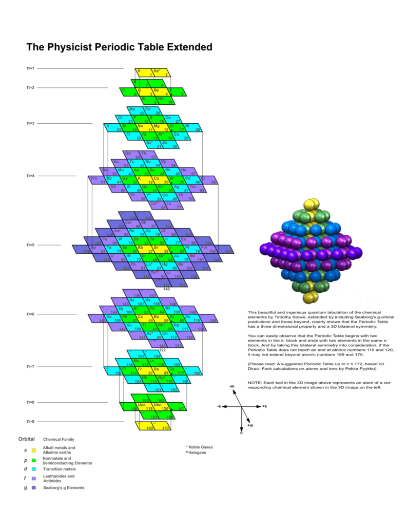 The Most Elegant Periodic Table Ever The Gnarly Science Blog